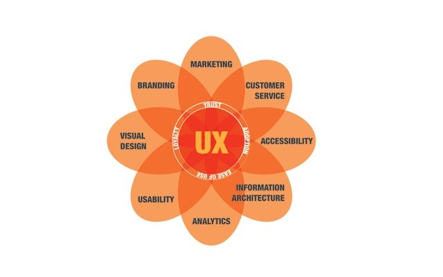 Why User Experience Is Not Usability